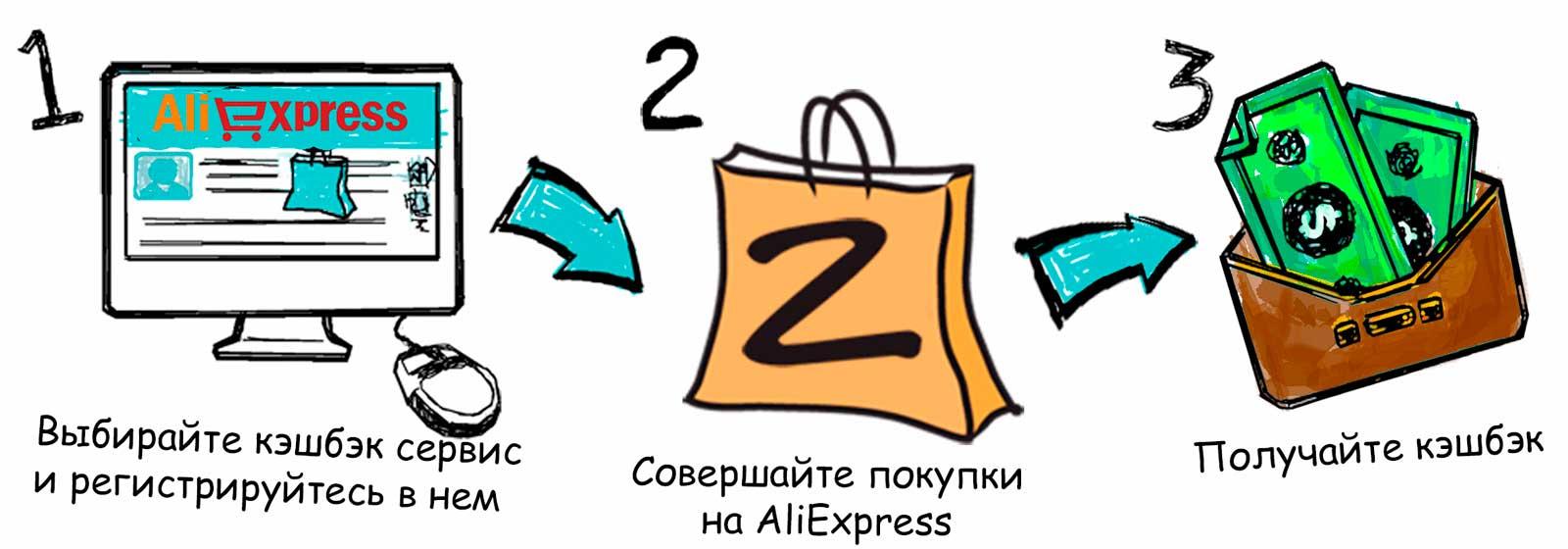 Как работает кэшбэк АлиЭкспресс